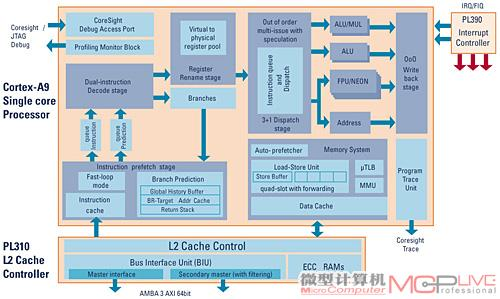 Cortex-A9核心逻辑示意,1GHz频率和支持多核心是它的主要亮点