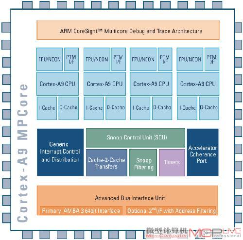 四核心的Cortex-A9,可以提供强悍的效能