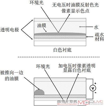 ewd像素基本结构和显示原理