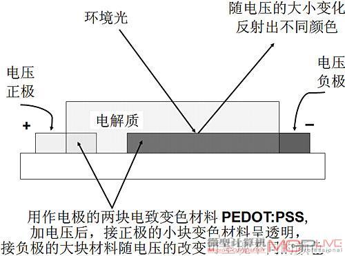 ecd像素基本结构和显示原理