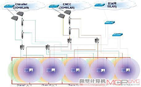 第三代智能无线控制器+胖/瘦互转型ap技术整体架构