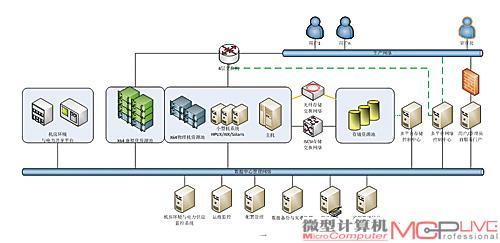 企业级客户的数据中心物理架构图