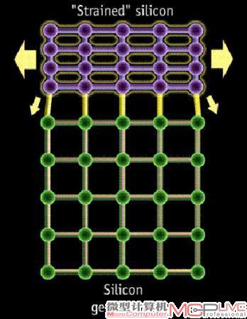 应变硅结构示意图