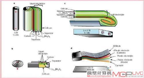 常见形状锂电池内部结构图