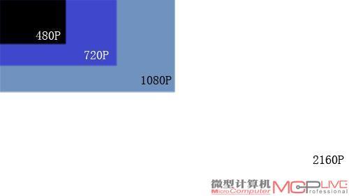 2160p vs. CPU 4k超高清软解大挑战