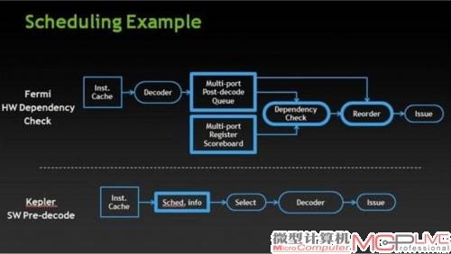硬件指令调度与软件调度的对比。你能看到整体的调度架构没有明显变化,但硬件执行过程被简化,硬件单元减少。