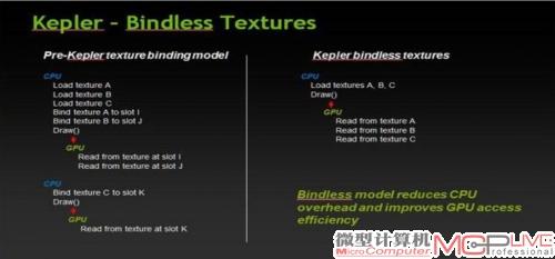 """解除绑定的免装箱机制不仅能让纹理更加精细,还能进一步降低CPU占用率。上图是以不同方式载入三张纹理到显卡的过程,左图为传统的装箱表式贴图配置,需要CPU执行三次配置装箱表动作,而右面""""Kepler""""体系的免装箱表贴图则完全消除了这三个动作。"""