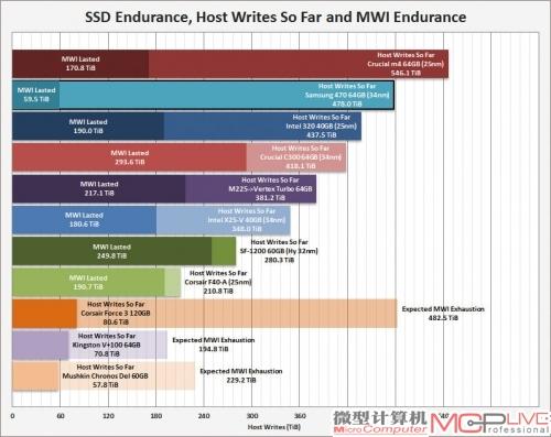 多款SSD被折磨至耐久度耗尽时的写入量对比。图片来源:Xtremesystems