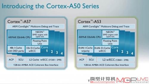 未来的ARM Cortex A-50是高性能处理器的代表产品