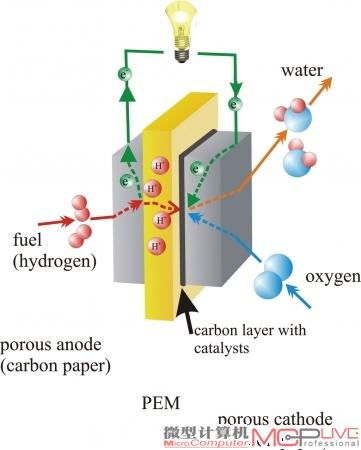 燃料电池原理示意图