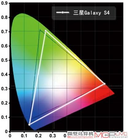 三星Galaxy S4的NTSC色域范围为99%