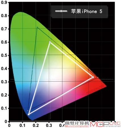 苹果iPhone5的NTSC色域范围为70%