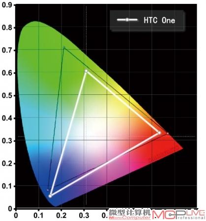 HTC One的NTSC色域范围为70%