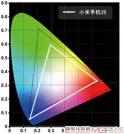 小米手机2S的NTSC色域范围为70%