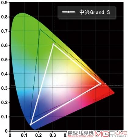中兴GrandS的NTSC色域范围为72%