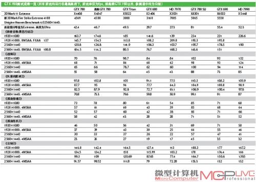 NVIDIA new flagship GTX GeForce 780 depth evaluation - Lei