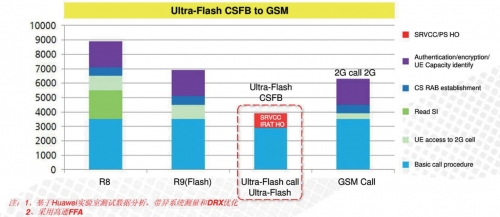 3GPP CSFB、Ultra-Flash CSFB在4G-2G呼叫时与2G-2G的时延对比