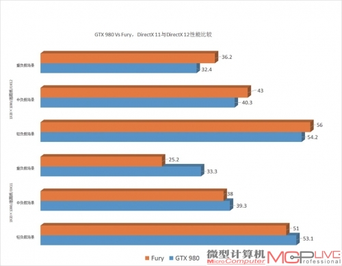 GTX 980 Vs Fury,DirectX 11与DirectX 12性能比较